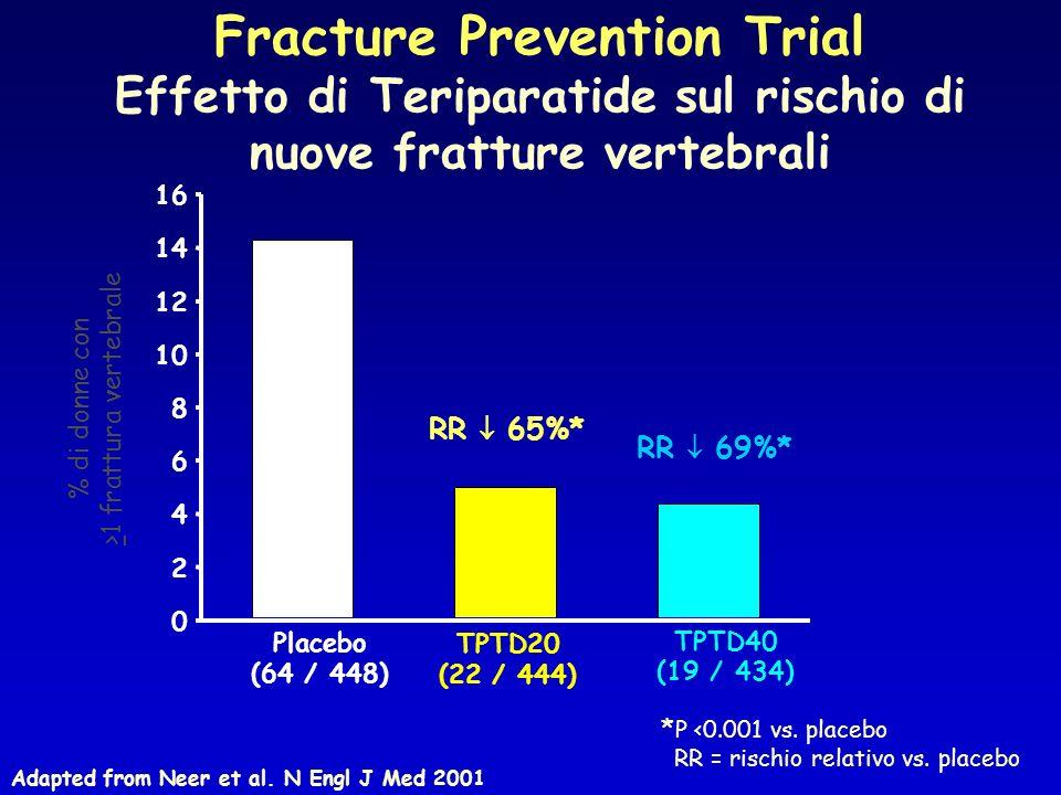 % di donne con >1 frattura vertebrale