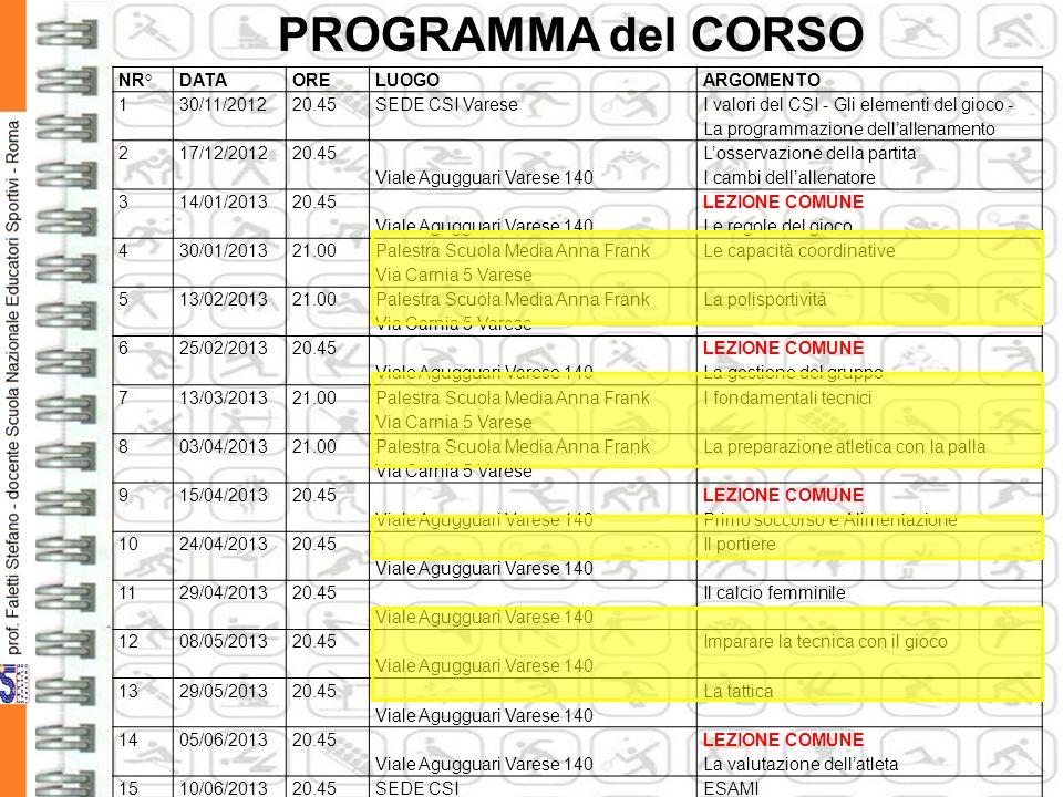 PROGRAMMA del CORSO NR° DATA ORE LUOGO ARGOMENTO 1 30/11/2012 20.45