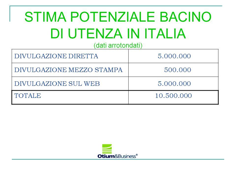 STIMA POTENZIALE BACINO DI UTENZA IN ITALIA (dati arrotondati)