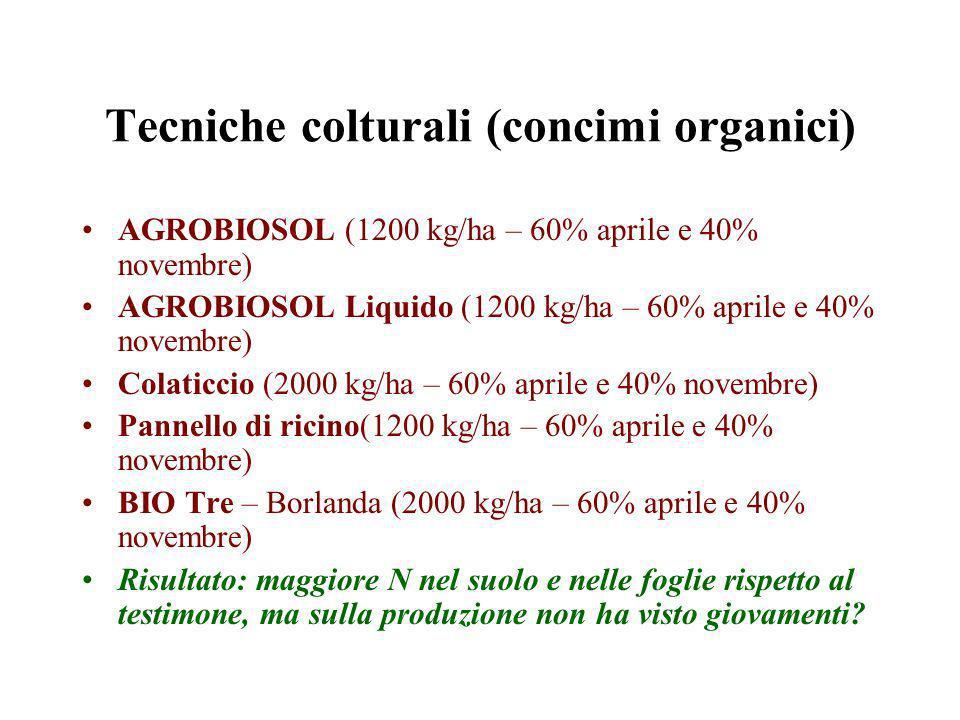 Tecniche colturali (concimi organici)