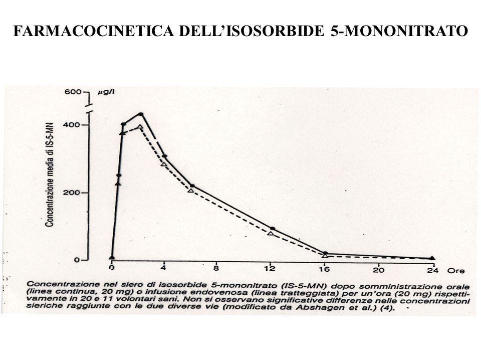 FARMACOCINETICA DELL'ISOSORBIDE 5-MONONITRATO