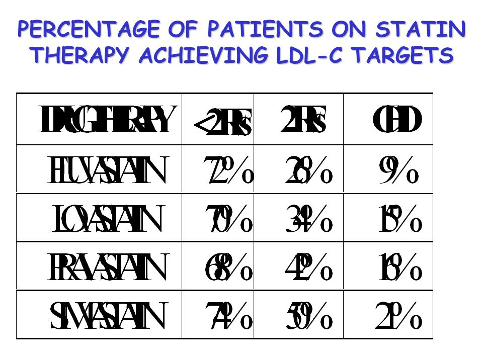 PERCENTAGE OF PATIENTS ON STATIN THERAPY ACHIEVING LDL-C TARGETS