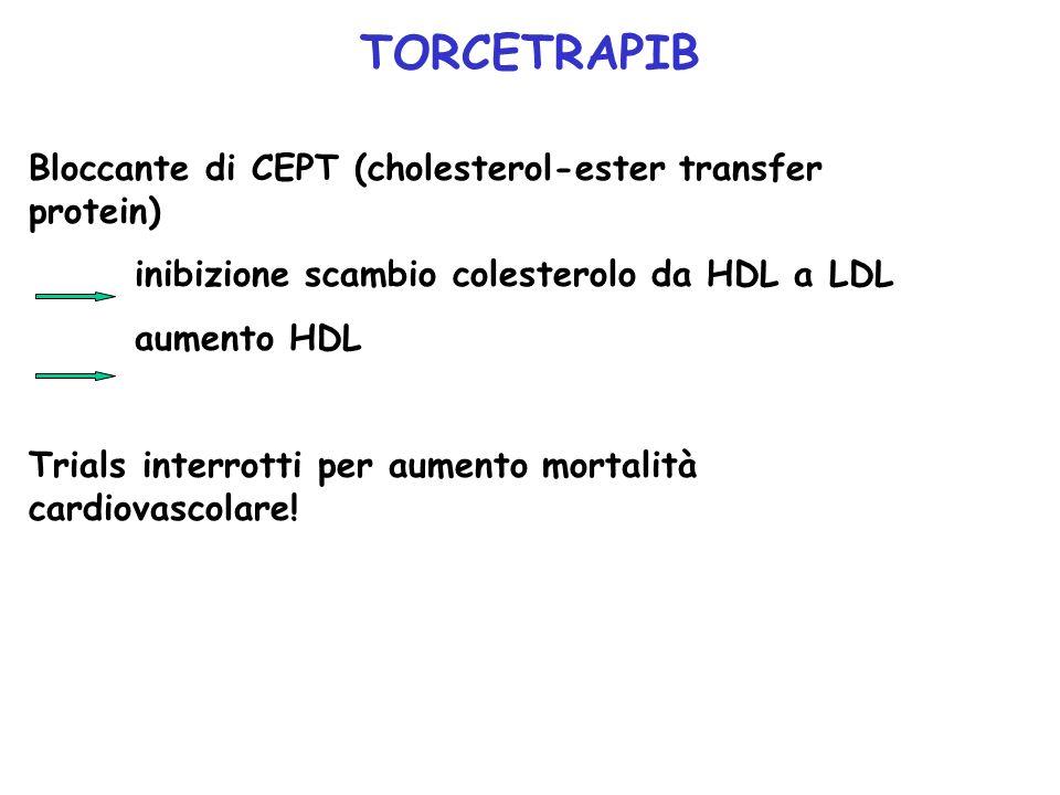 TORCETRAPIB Bloccante di CEPT (cholesterol-ester transfer protein)