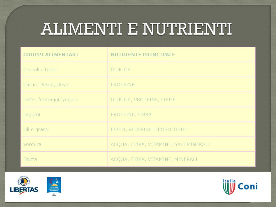 ALIMENTI E NUTRIENTI GRUPPI ALIMENTARI NUTRIENTE PRINCIPALE