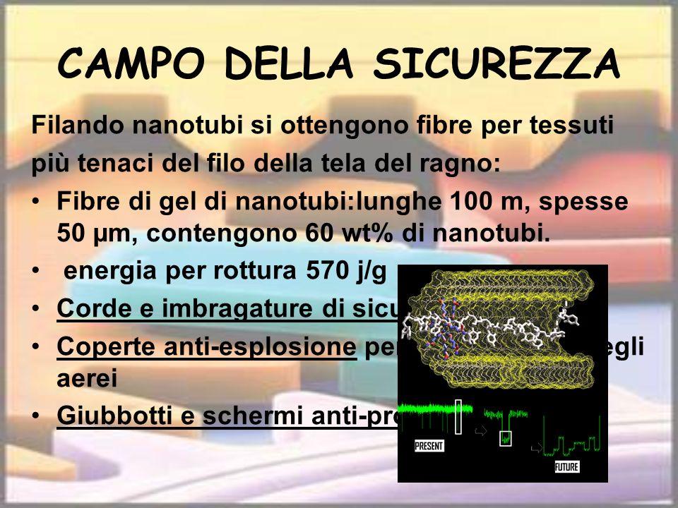 CAMPO DELLA SICUREZZA Filando nanotubi si ottengono fibre per tessuti