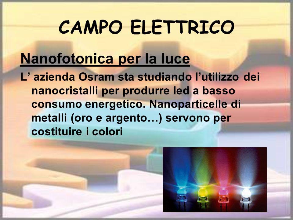 CAMPO ELETTRICO Nanofotonica per la luce