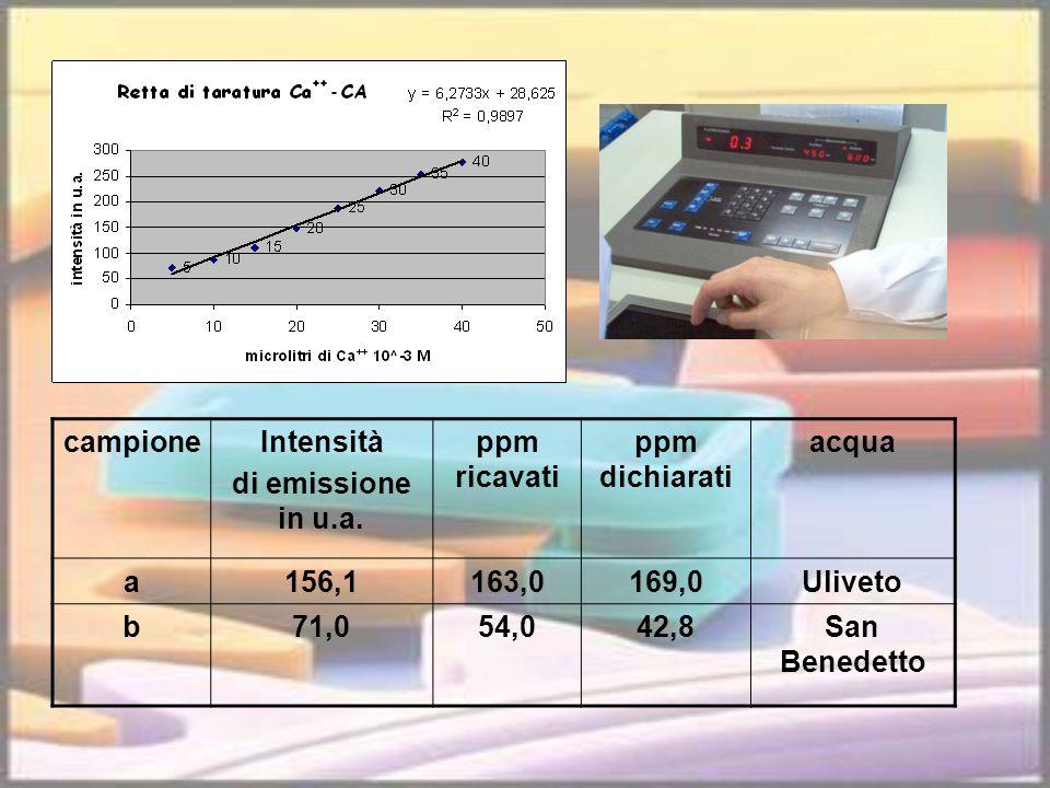 campione Intensità. di emissione in u.a. ppm ricavati. ppm dichiarati. acqua. a. 156,1. 163,0.