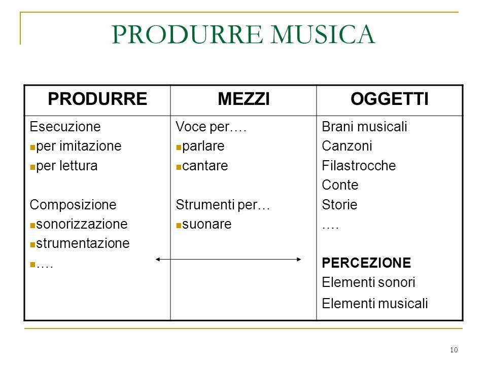 PRODURRE MUSICA PRODURRE MEZZI OGGETTI Esecuzione per imitazione
