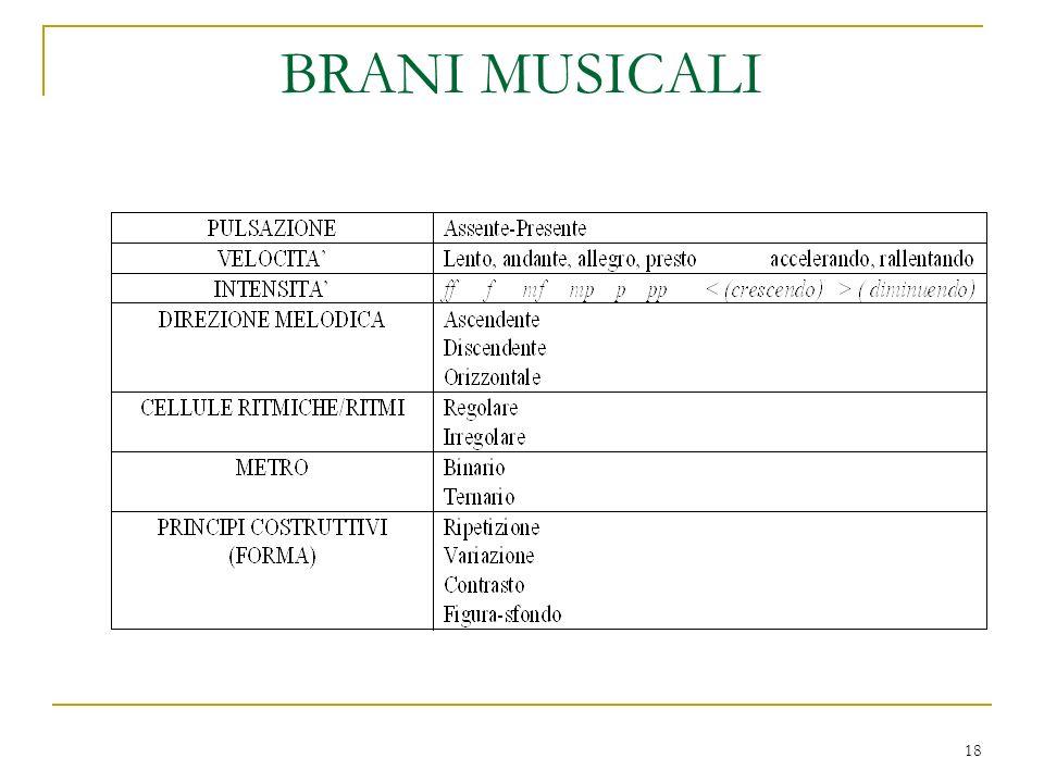 BRANI MUSICALI