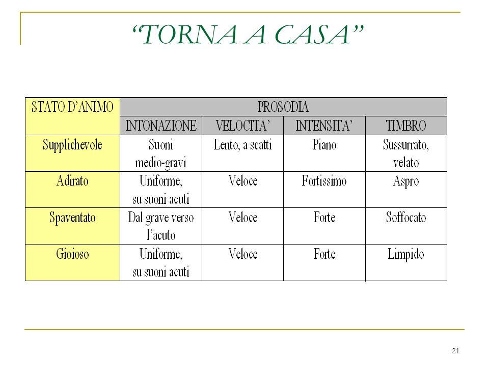 TORNA A CASA