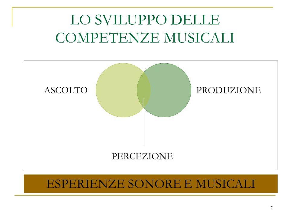 LO SVILUPPO DELLE COMPETENZE MUSICALI