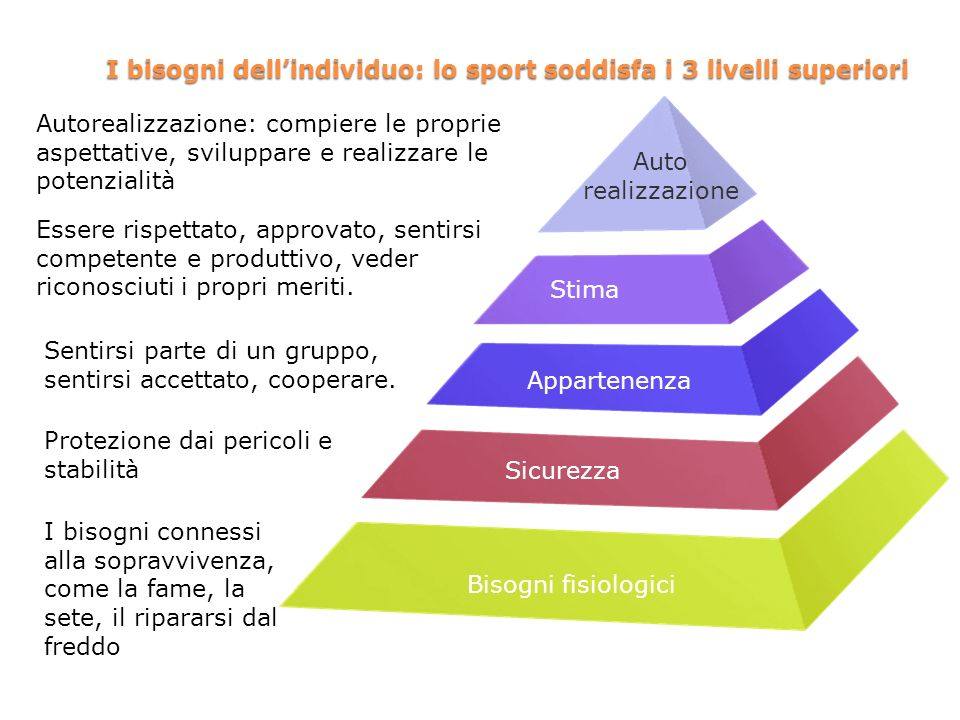 I bisogni dell'individuo: lo sport soddisfa i 3 livelli superiori