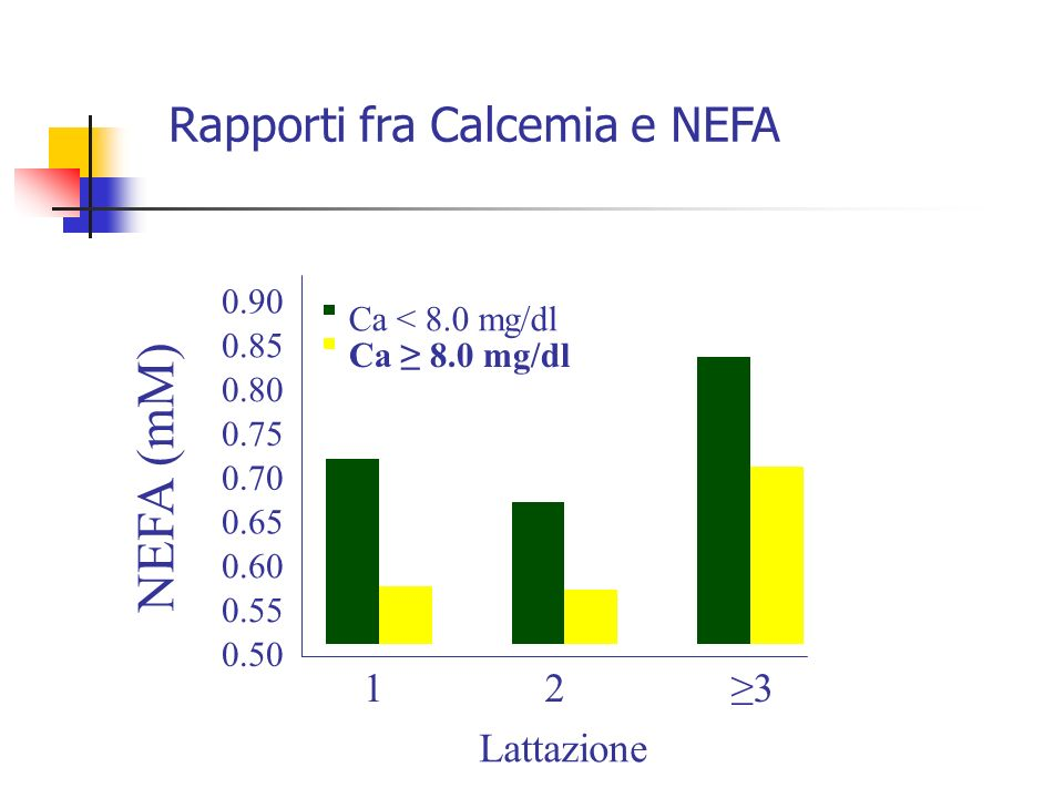 NEFA (mM) Rapporti fra Calcemia e NEFA 1 2 ≥3 Lattazione 0.90