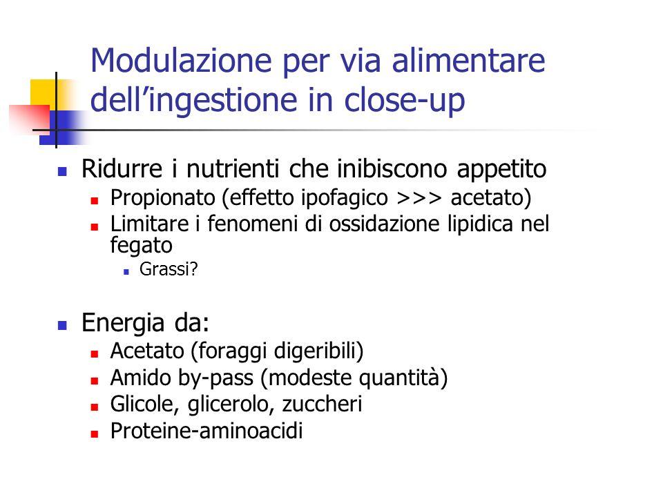 Modulazione per via alimentare dell'ingestione in close-up