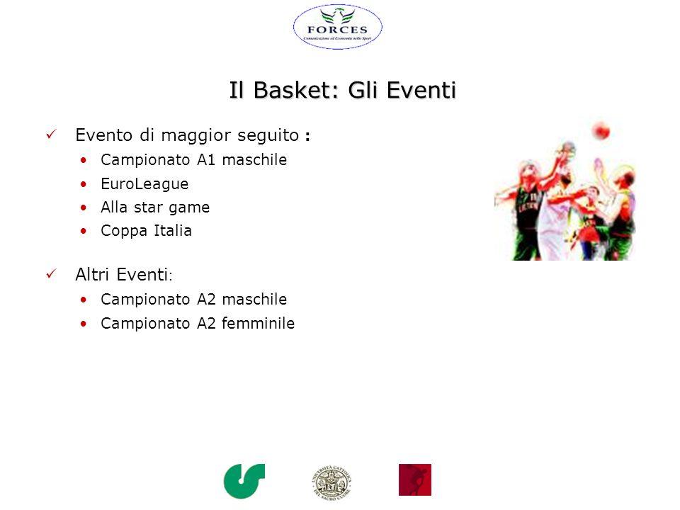 Il Basket: Gli Eventi Evento di maggior seguito :