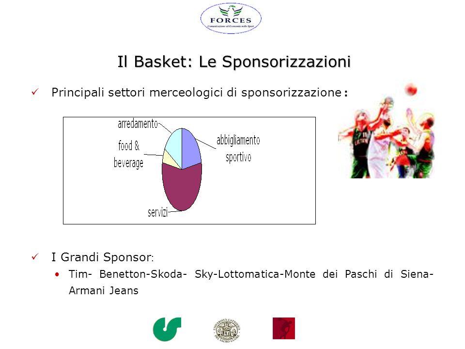 Il Basket: Le Sponsorizzazioni