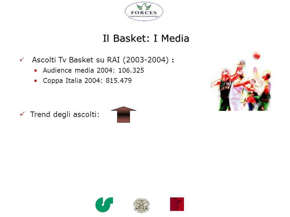 Il Basket: I Media Trend degli ascolti: