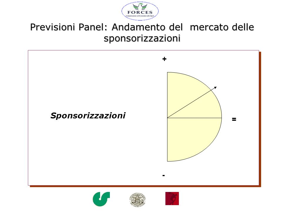 Previsioni Panel: Andamento del mercato delle sponsorizzazioni