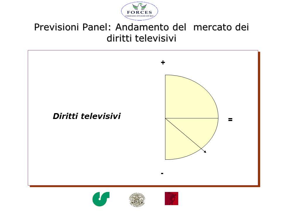 Previsioni Panel: Andamento del mercato dei diritti televisivi