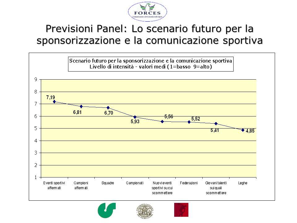 Previsioni Panel: Lo scenario futuro per la sponsorizzazione e la comunicazione sportiva