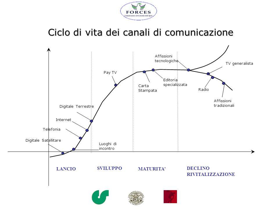 Ciclo di vita dei canali di comunicazione
