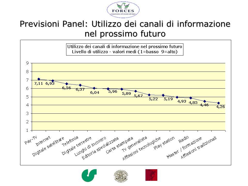 Previsioni Panel: Utilizzo dei canali di informazione nel prossimo futuro
