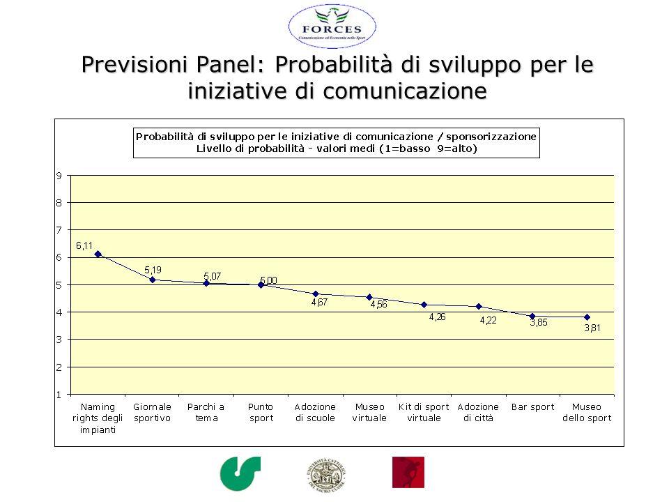 Previsioni Panel: Probabilità di sviluppo per le iniziative di comunicazione