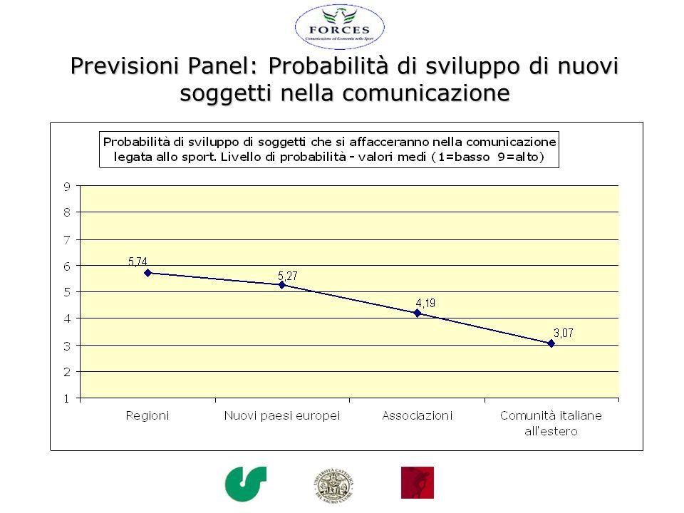 Previsioni Panel: Probabilità di sviluppo di nuovi soggetti nella comunicazione