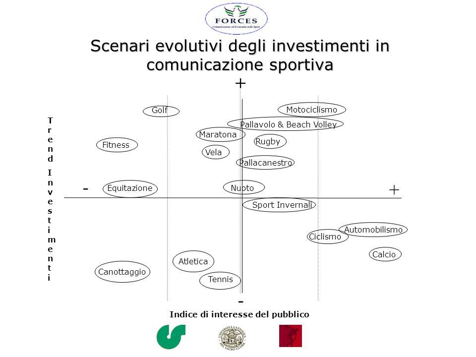 Scenari evolutivi degli investimenti in comunicazione sportiva