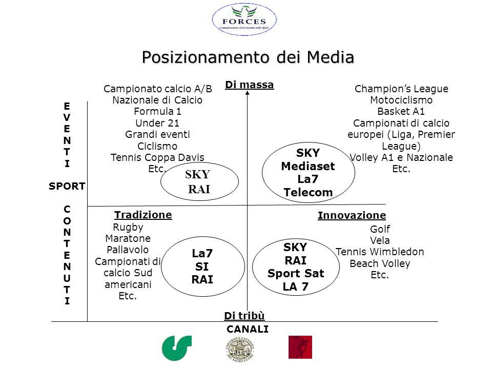 Posizionamento dei Media