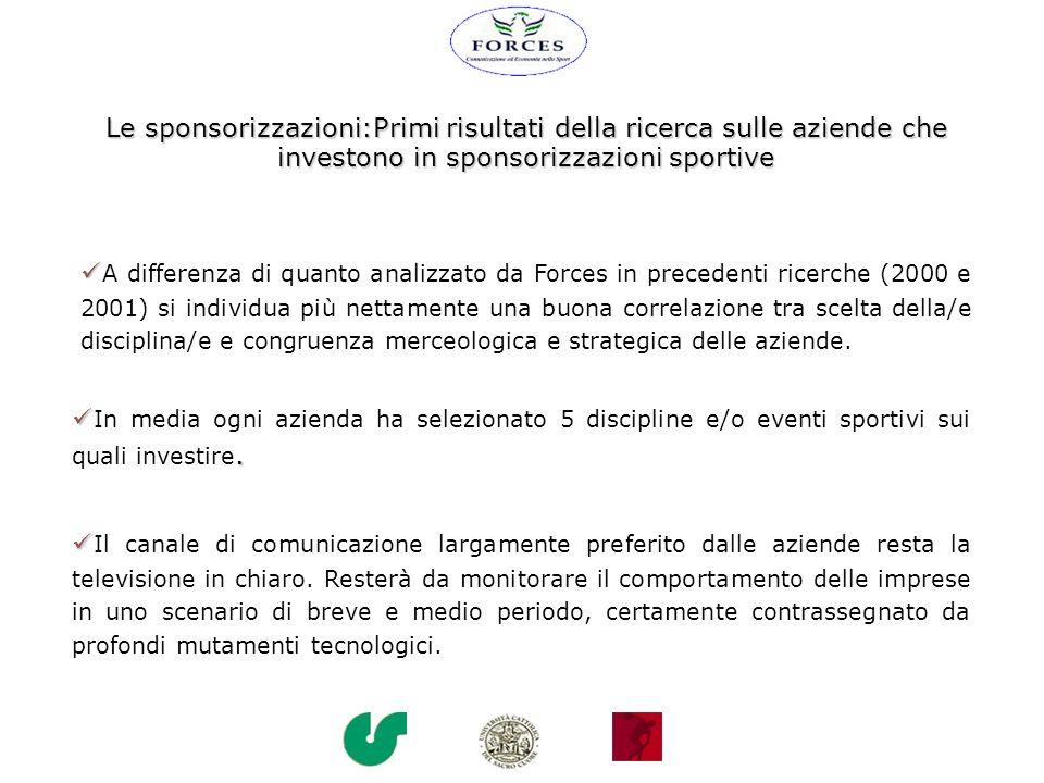 Le sponsorizzazioni:Primi risultati della ricerca sulle aziende che investono in sponsorizzazioni sportive