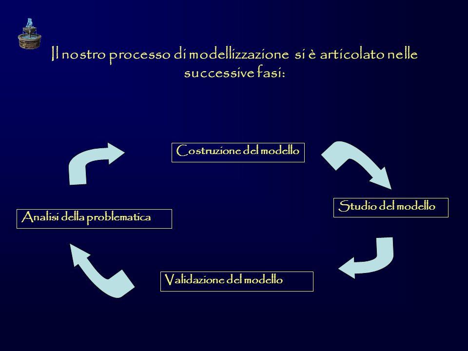 Il nostro processo di modellizzazione si è articolato nelle successive fasi:
