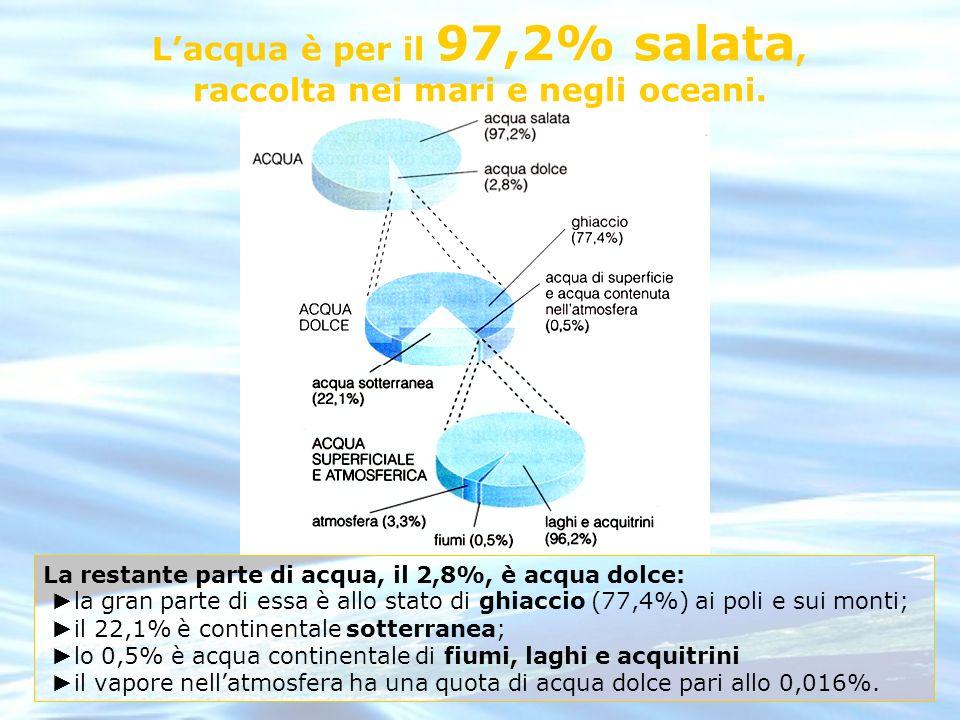 L'acqua è per il 97,2% salata, raccolta nei mari e negli oceani.