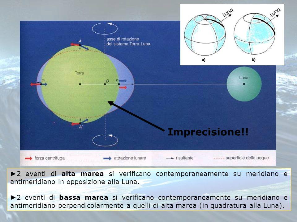 Imprecisione!! ►2 eventi di alta marea si verificano contemporaneamente su meridiano e antimeridiano in opposizione alla Luna.