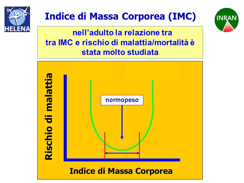 Indice di Massa Corporea (IMC) Rischio di malattia
