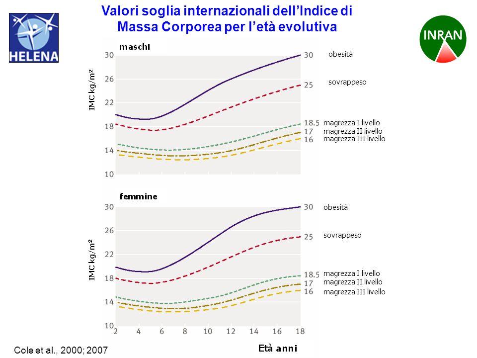 Valori soglia internazionali dell'Indice di Massa Corporea per l'età evolutiva