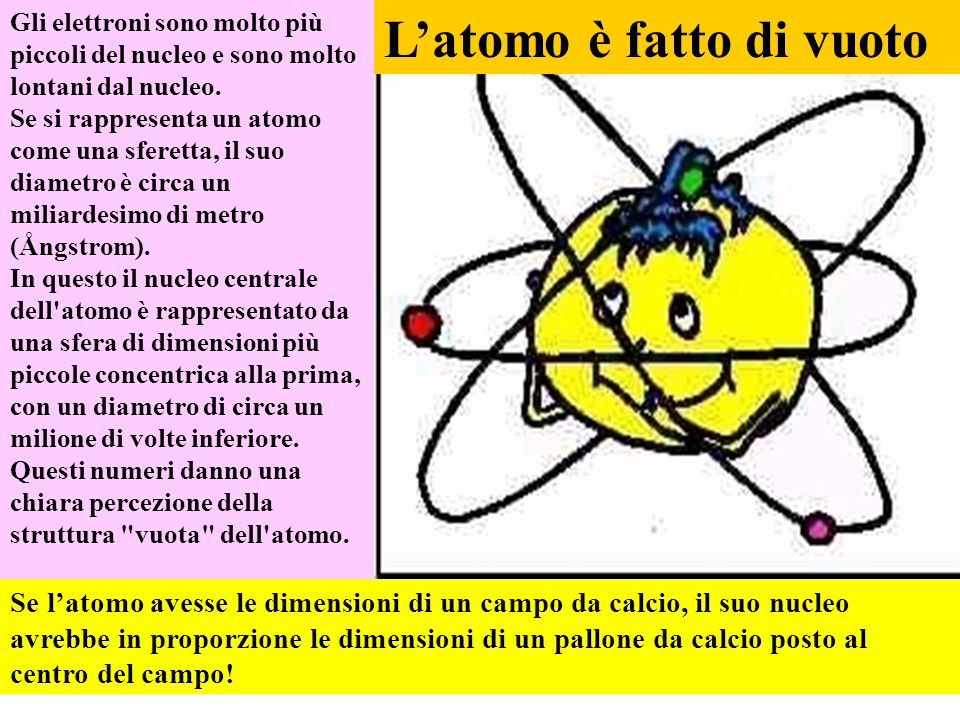 L'atomo è fatto di vuoto