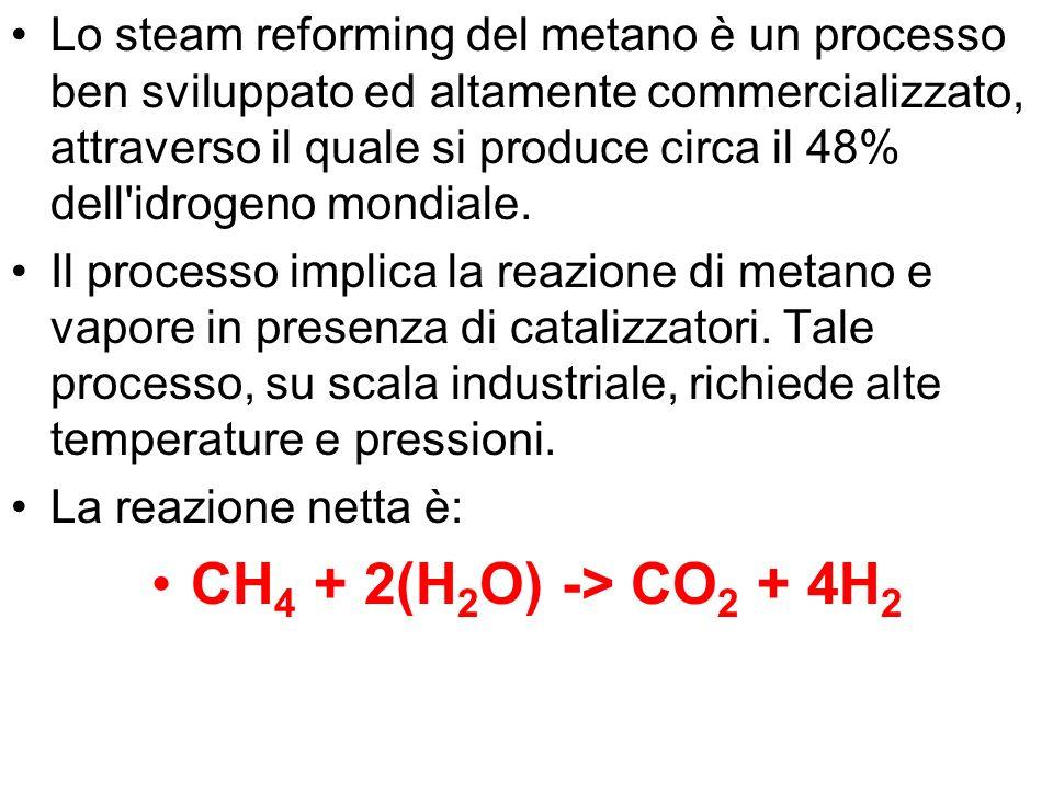 Lo steam reforming del metano è un processo ben sviluppato ed altamente commercializzato, attraverso il quale si produce circa il 48% dell idrogeno mondiale.