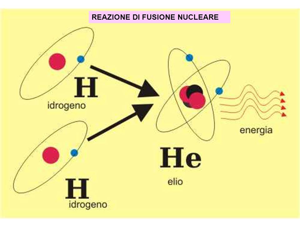 REAZIONE DI FUSIONE NUCLEARE