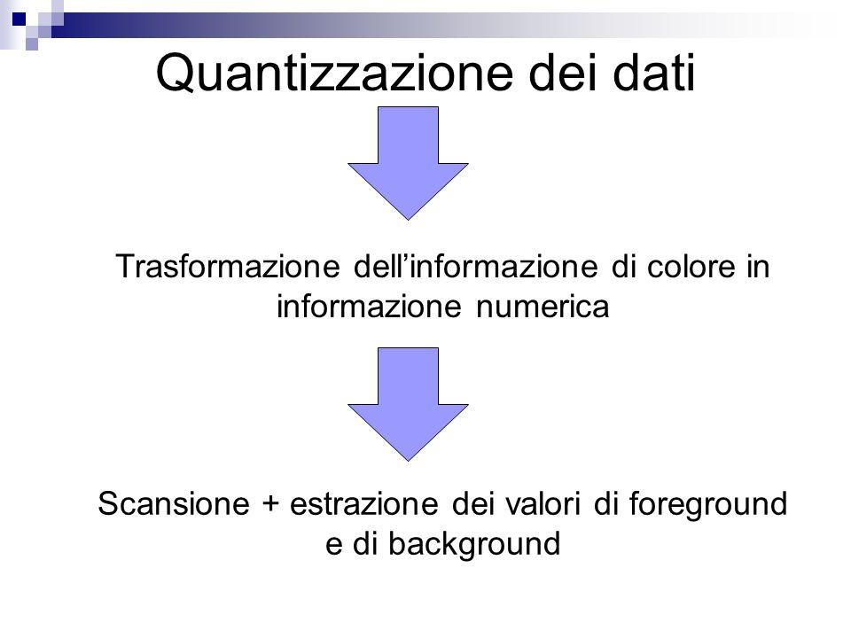 Quantizzazione dei dati
