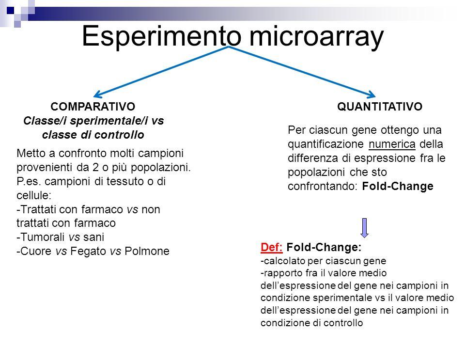 Esperimento microarray