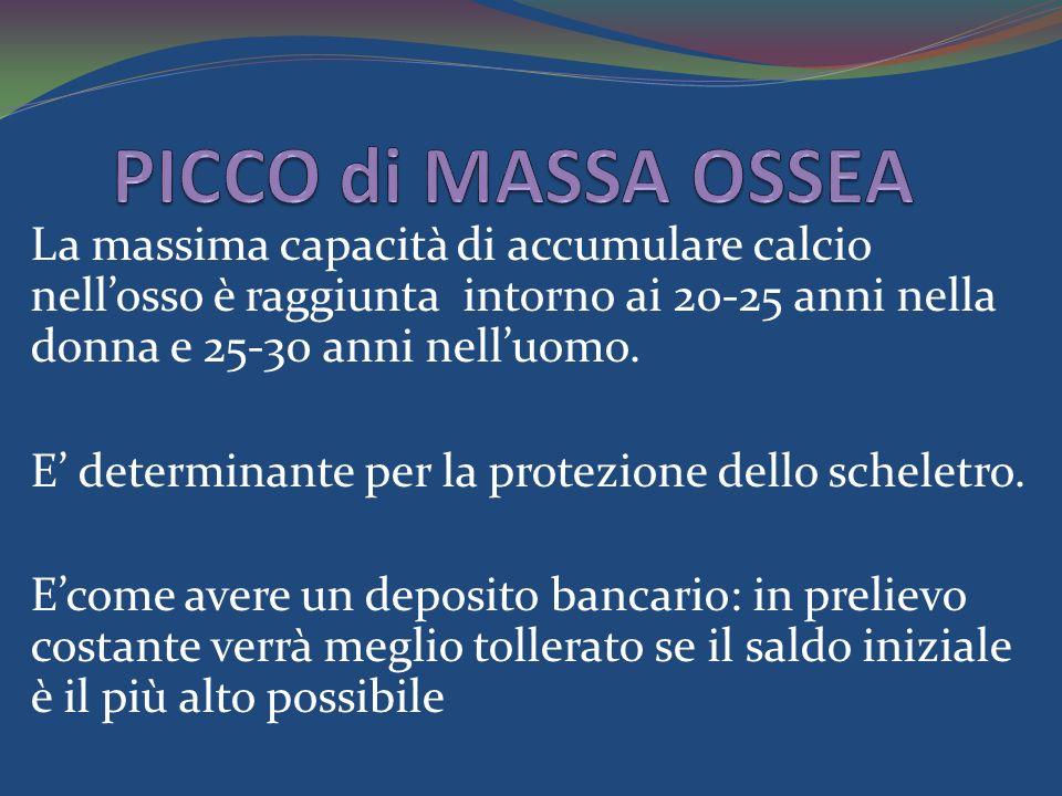 PICCO di MASSA OSSEA La massima capacità di accumulare calcio nell'osso è raggiunta intorno ai 20-25 anni nella donna e 25-30 anni nell'uomo.