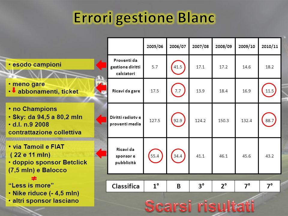 Errori gestione Blanc Scarsi risultati no Champions via Tamoil e FIAT