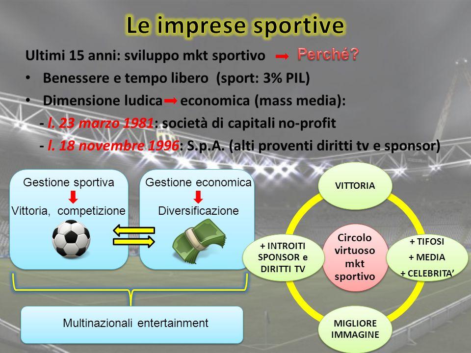 Circolo virtuoso mkt sportivo + INTROITI SPONSOR e DIRITTI TV