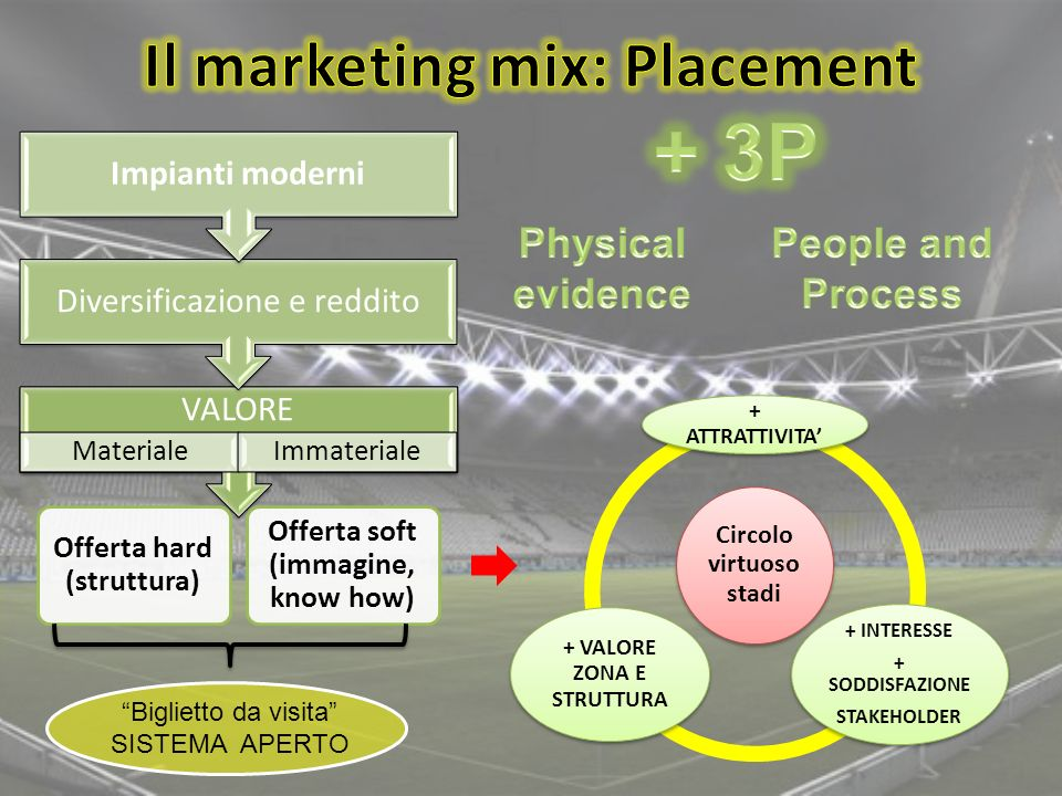 Il marketing mix: Placement