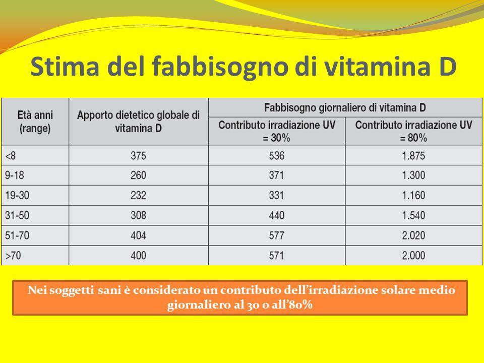 Stima del fabbisogno di vitamina D