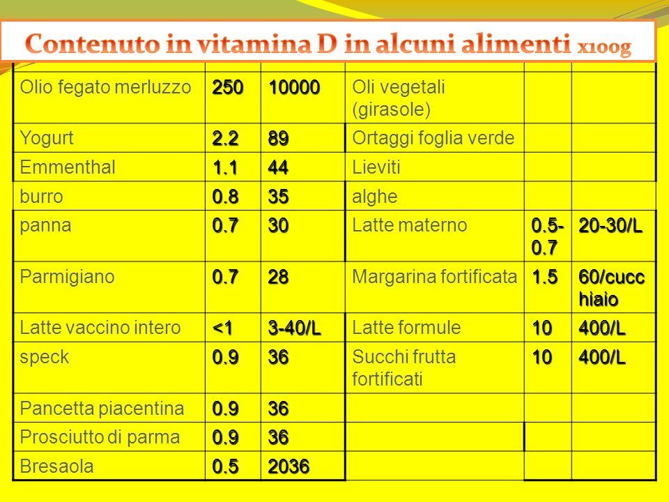 Contenuto in vitamina D in alcuni alimenti x100g