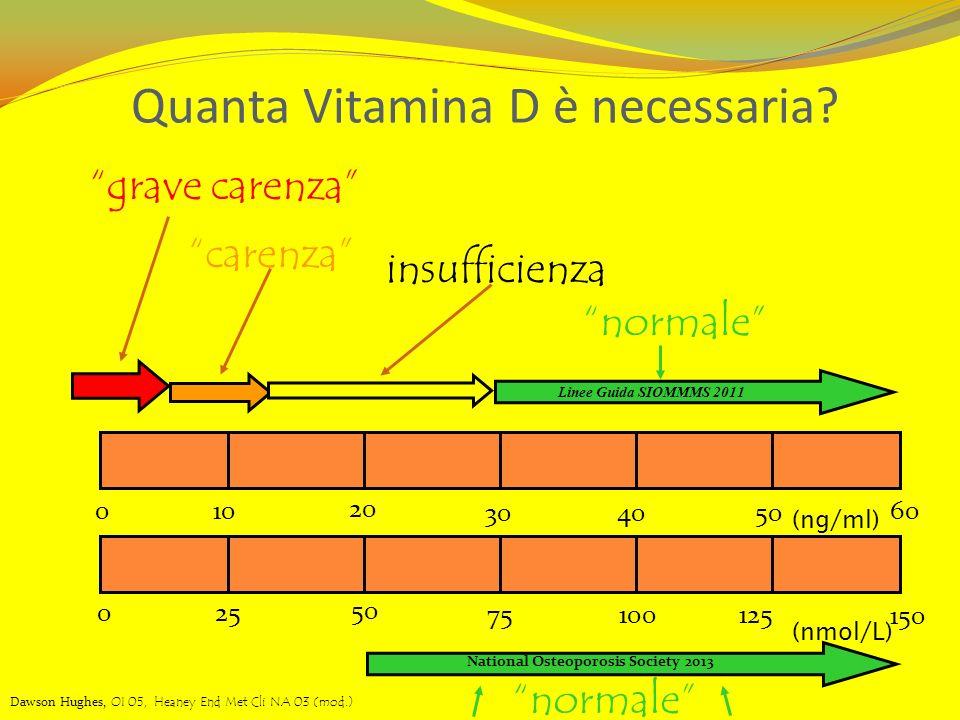 Quanta Vitamina D è necessaria Livelli Sierici di Vit D