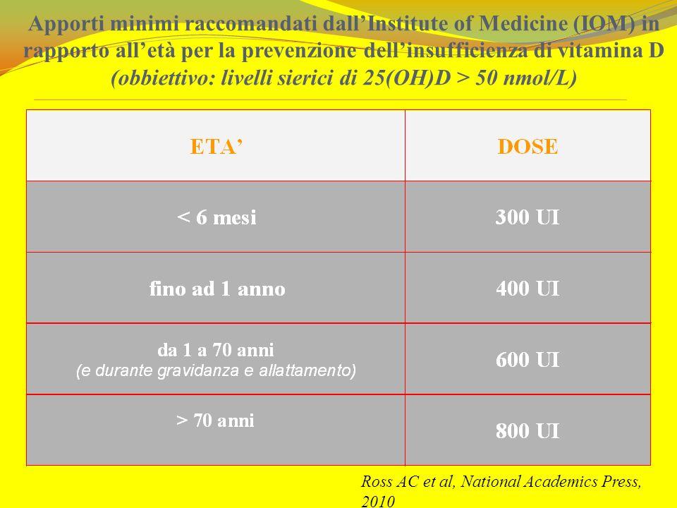 Apporti minimi raccomandati dall'Institute of Medicine (IOM) in rapporto all'età per la prevenzione dell'insufficienza di vitamina D (obbiettivo: livelli sierici di 25(OH)D > 50 nmol/L)