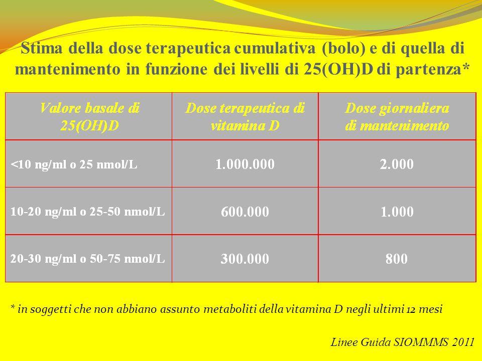 Stima della dose terapeutica cumulativa (bolo) e di quella di mantenimento in funzione dei livelli di 25(OH)D di partenza*